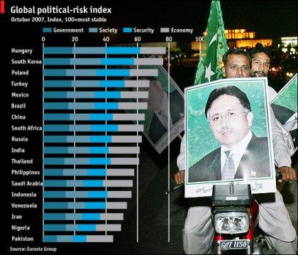 political risk index