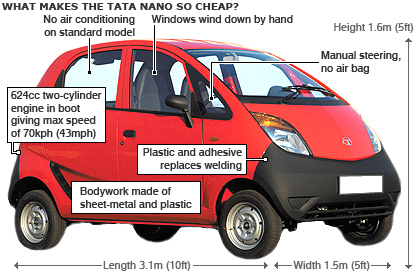 Cheapest car in the world